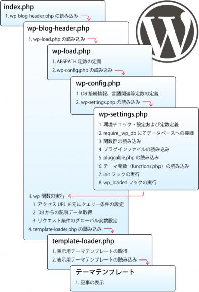 大曲仁さんによるブログ記事より、WordPressの実行フローを視覚化した図。 http://www.warna.info/archives/279/