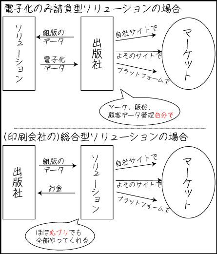 対出版社ソリューション比較表